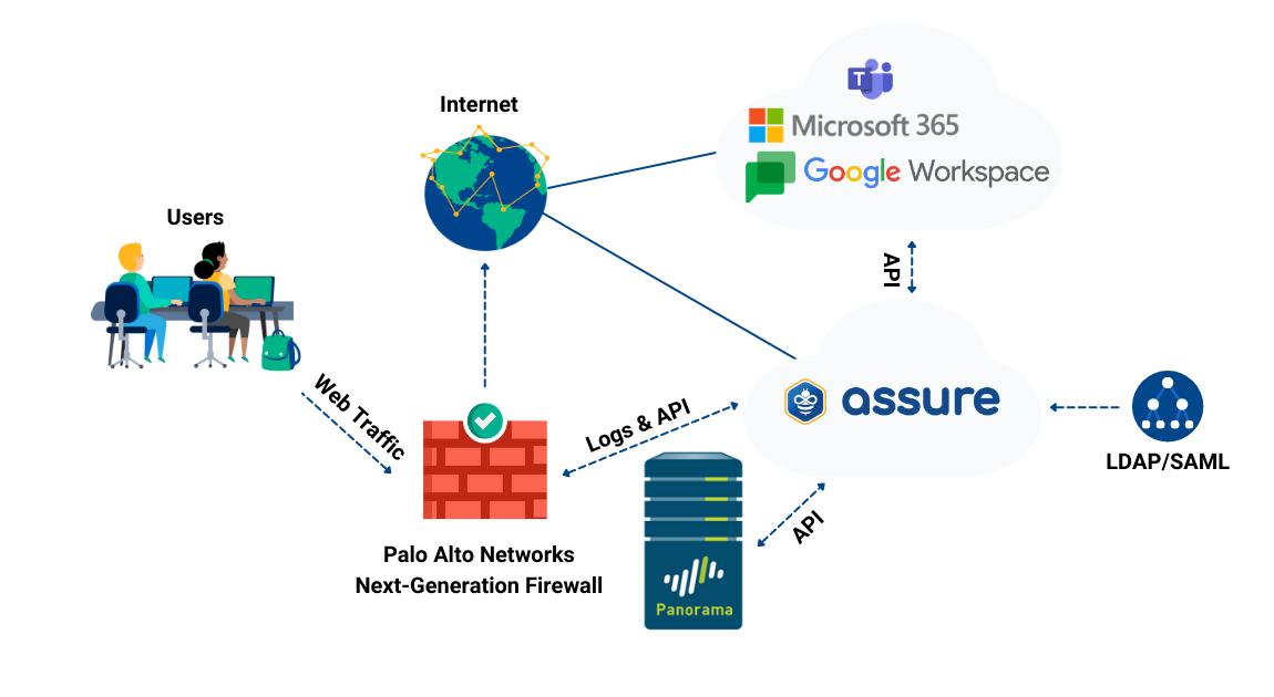 Palo Alto and Saasyan Integration