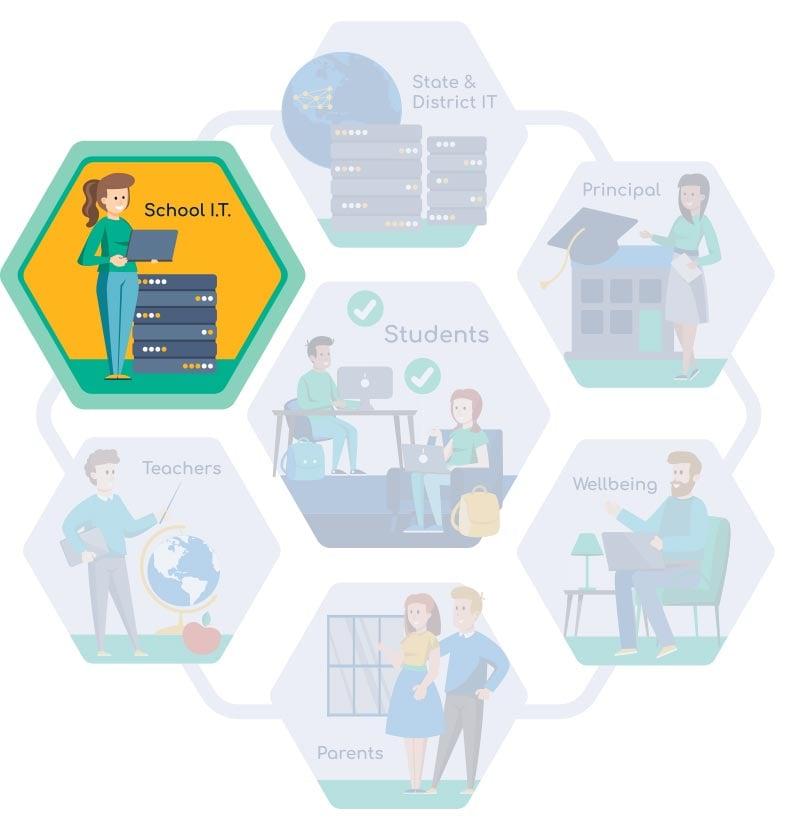 Saasyan_Home_3_How_it_helps_School_IT